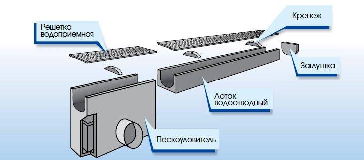 Водостоки 120/150 мм и 150/200 мм