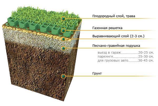 Монтаж газонной решетки на склонах
