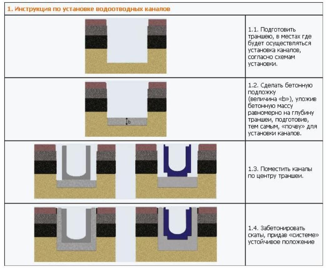 Инструкция по установке водоотводных каналов