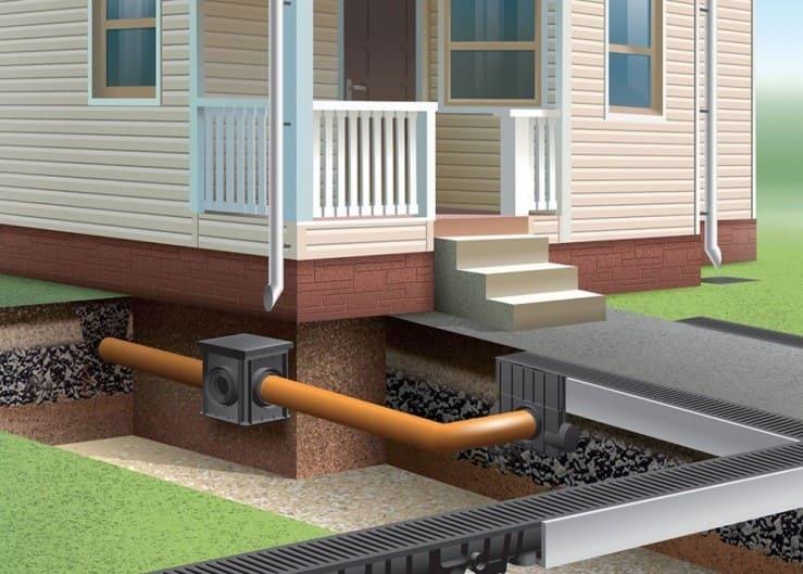 Водоотвод для дома